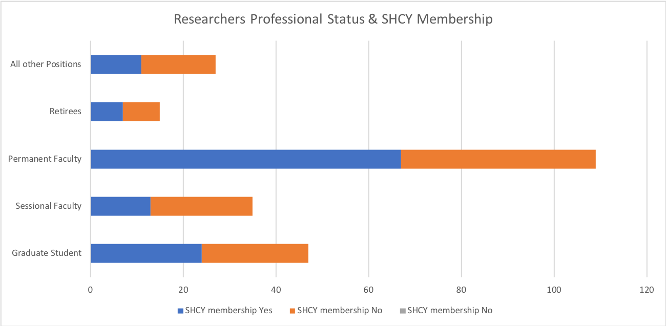 profession and shcy membership